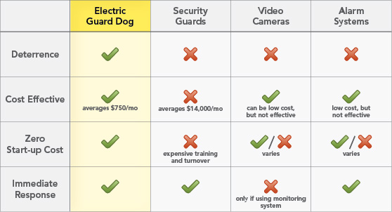 Electric Guard Dog Vs. Other Electric Fence Security Systems