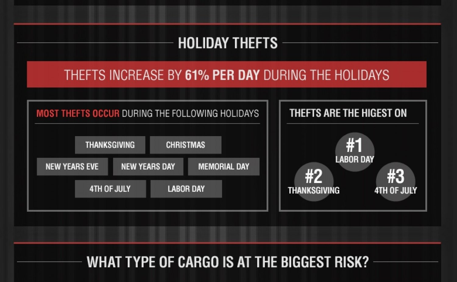Holiday Cargo Theft Image — Credit: Owner Operator Direct