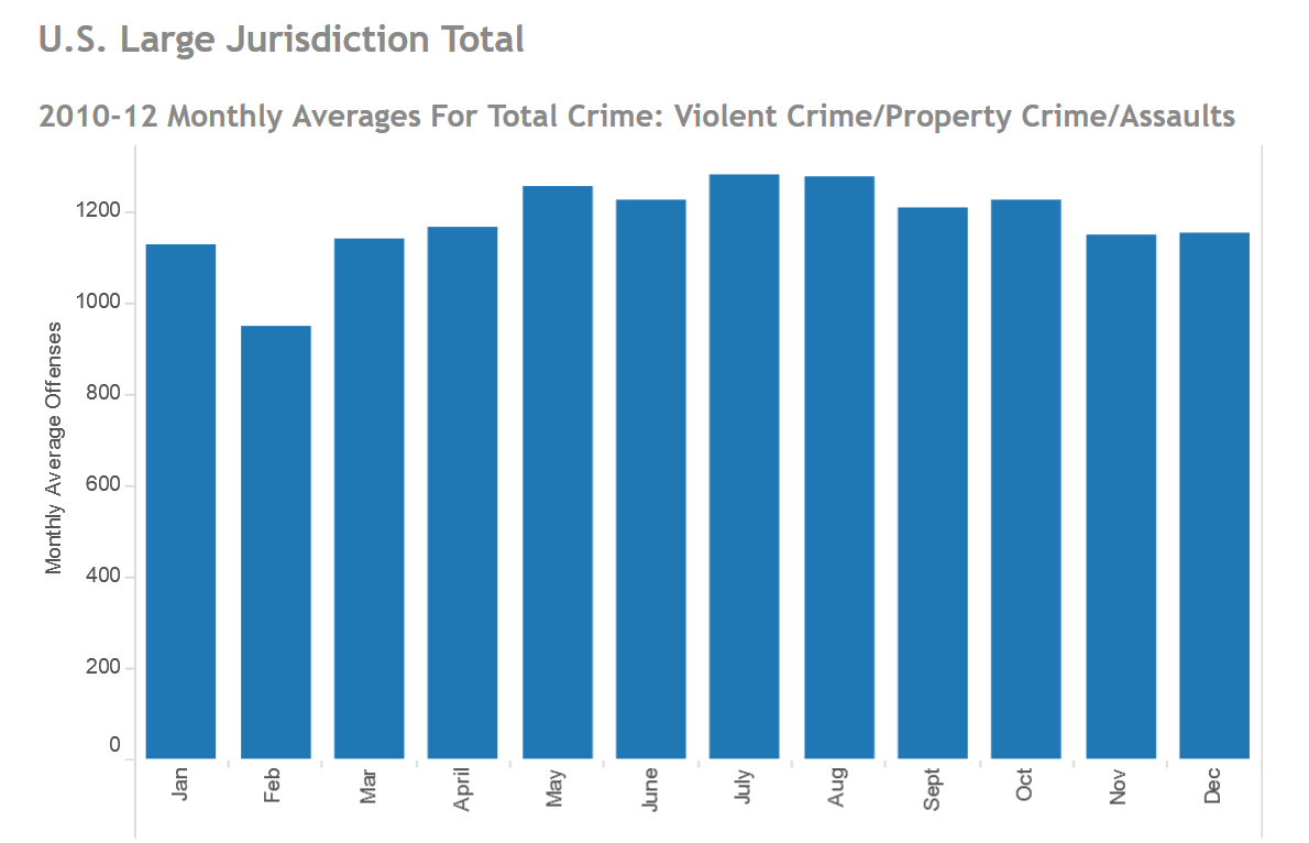 Site Security Awareness — Crime Data Statistics — Credit: Governing.com
