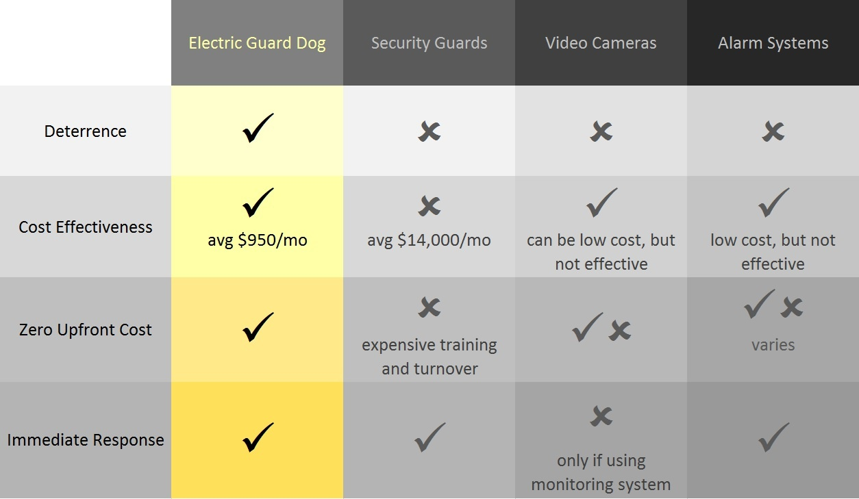 Pricing Installation For Electric Fence