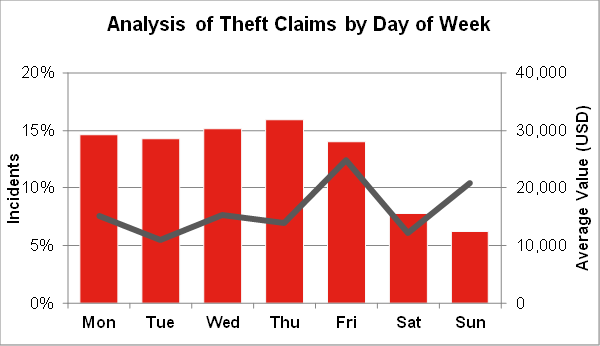 analysis of theft
